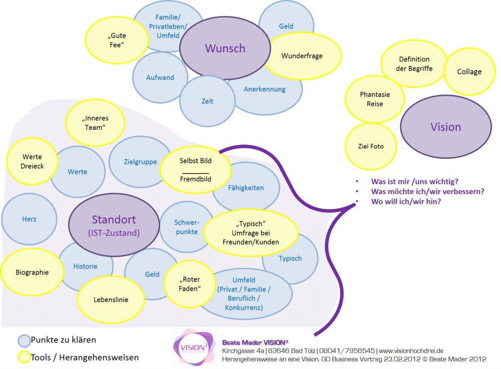 herangehensweise an eine vision - Unternehmensleitbild Beispiele
