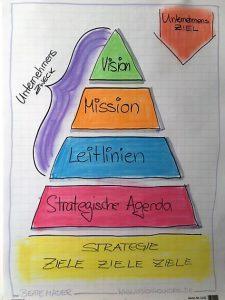 Unternehmens-Pyramide