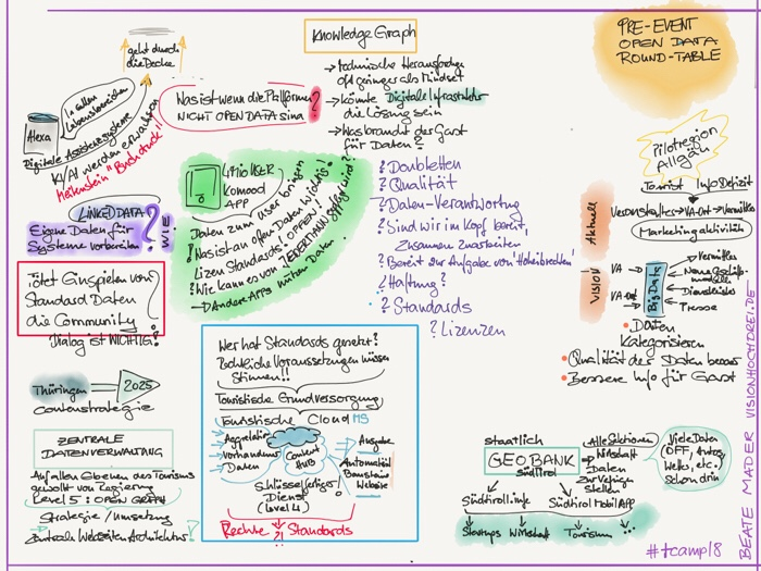 #sketchnotes by Beate Mader pre-Event #tcamp18