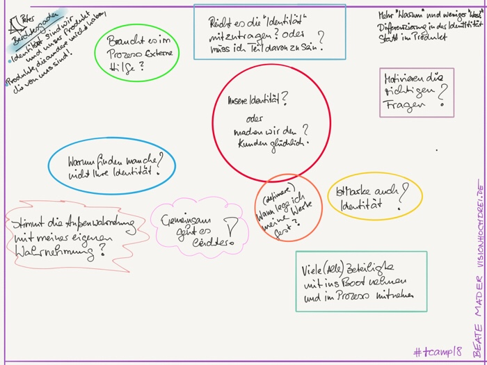 #sketchnotes by Beate Mader