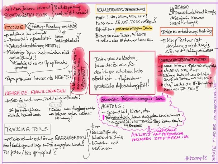 #sketchnotes by Beate Mader