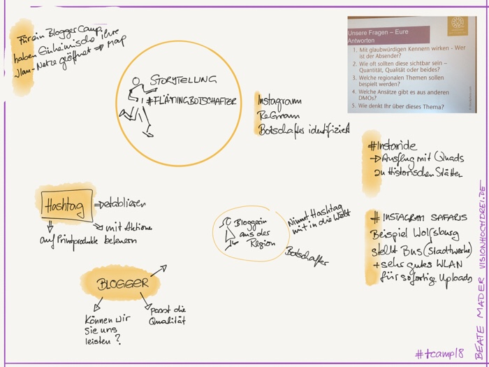 #sketchnote by Beate Mader