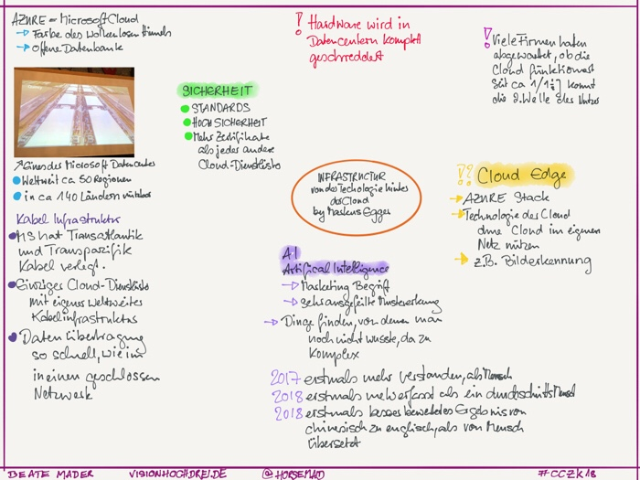 "Sketchnotes by Beate Mader: Session ""Technologie hinter der Cloud"""