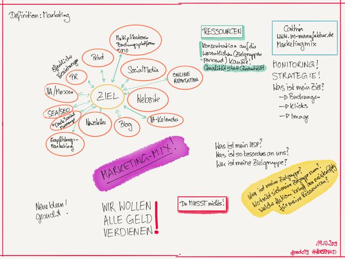 Sketchnotes (c) Beate Mader. Session Marketingmix beim #redc19