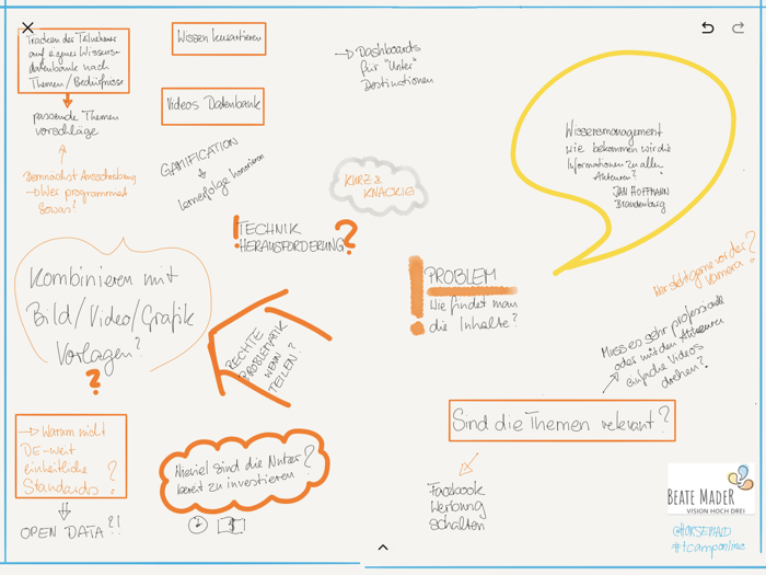 Sketchnotes (c) Beate Mader. Session zu Wissensmanagement.