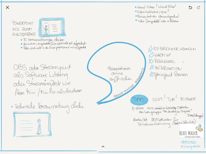 Sketchnotes (c) Beate Mader. Session von Beate Mader zu Präsentationen virtuell aufhübschen.